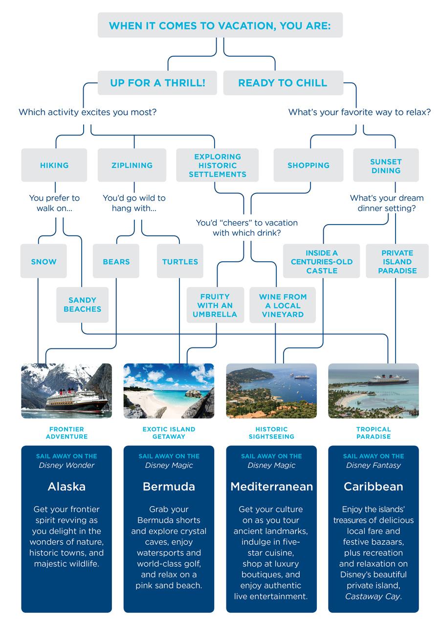 Disney Cruise Line Decision Tree