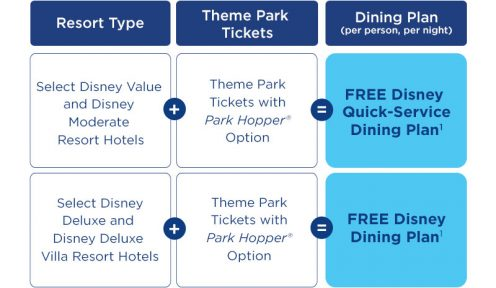 Free Dine Offer Chart