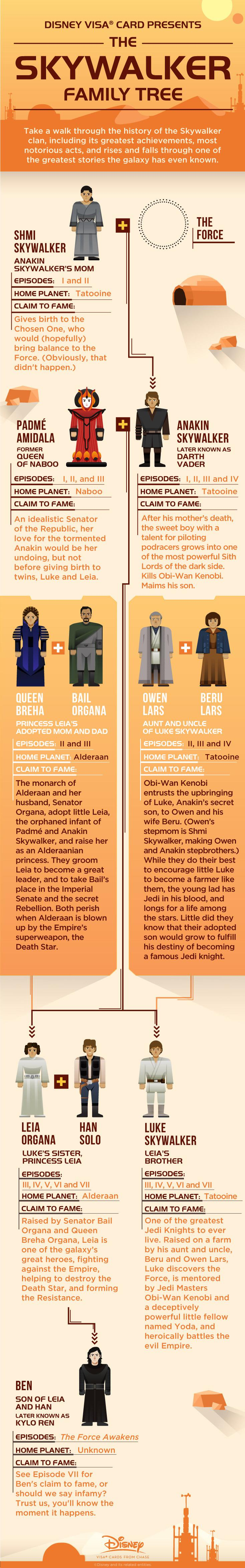 Skywalker Family Tree Infographics